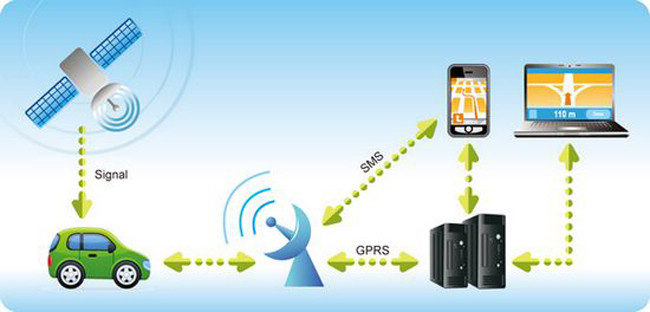 Perfect Gps Car Tracking